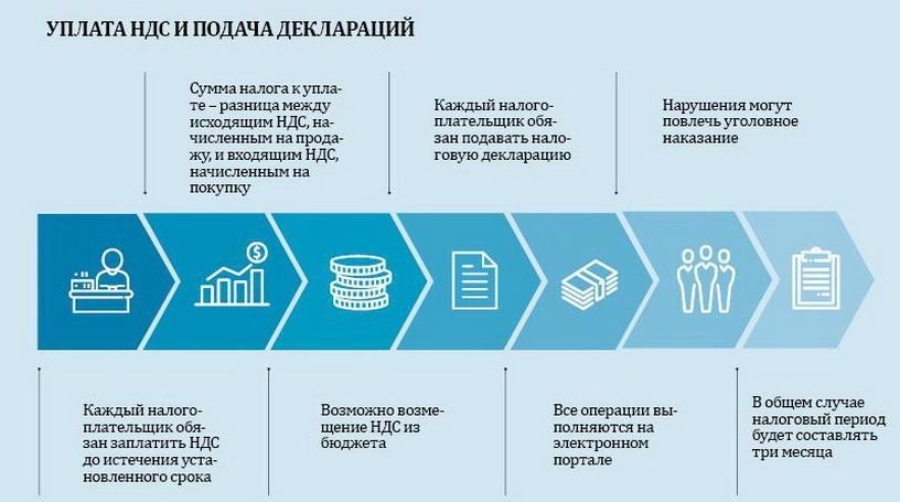 Ндс конечный потребитель товара работы или услуги уплачивает продавцу налог купить бензосамокат в санкт-петербурге частные объявления